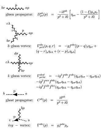 Yang–Mills theory - Image: Feyn Rules EN