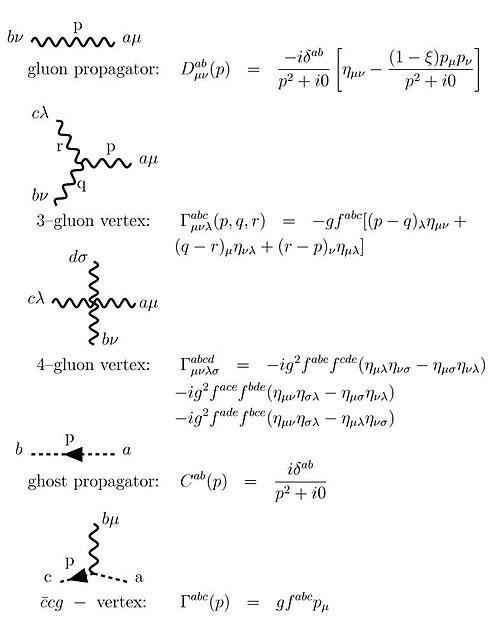 Resultado de imagen para Teoría de Yang-Mills