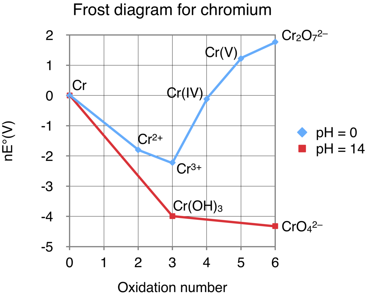 file frost diagram for chromium png wikipedia