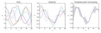 Gaussian process - Gaussian Process Regression (prediction) with a squared exponential kernel. Left plot are draws from the prior function distribution. Middle are draws from the posterior. Right is mean prediction with one standard deviation shaded.