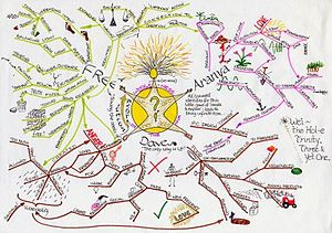 Intelligence analysis - Mind-map showing a wide range of nonhierarchical relationships