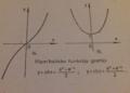 Hiperbolisko funkciju grafiki.png