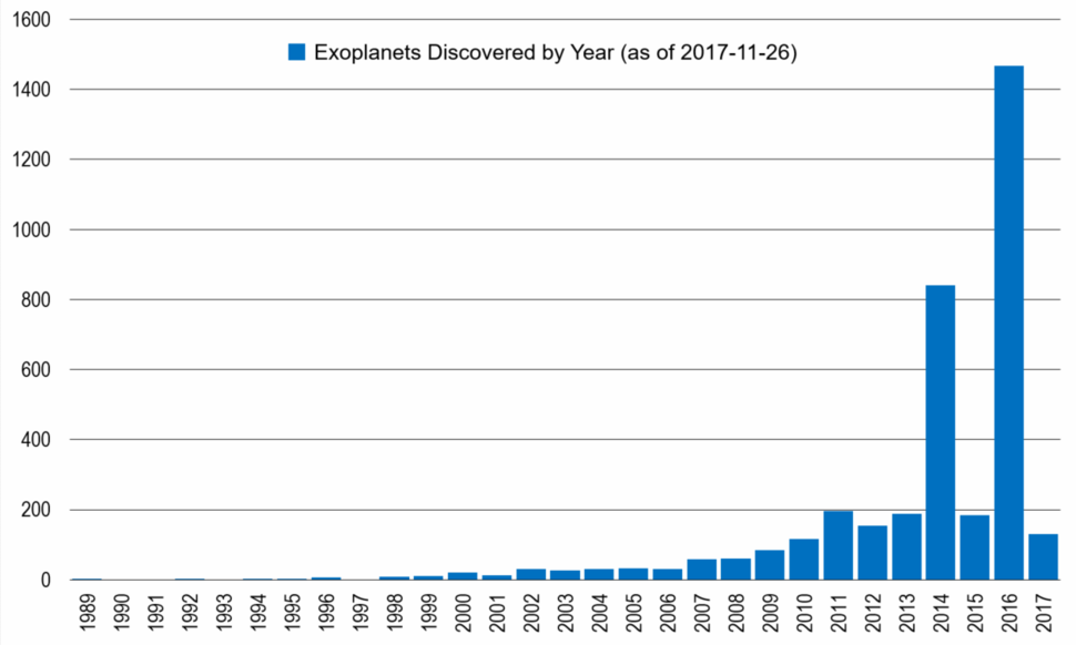 Histogram Chart of Discovered Exoplanets as of 2017-11-26