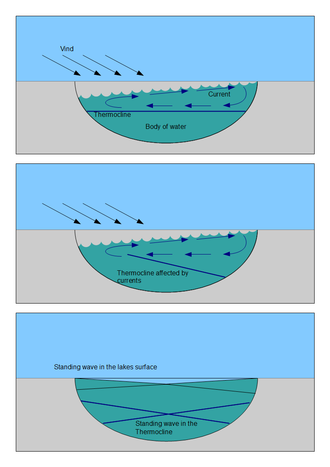 Seiche - Illustration of the initiation of surface and subsurface thermocline seiches.