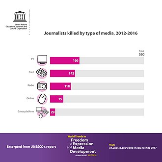 Safety of journalists - Type of media of journalists killed, 2012–2016, World Trends in Freedom of Expression and Media Development.