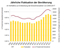 Landkreis-Landshut-Bevölkerungsfluktuation.png