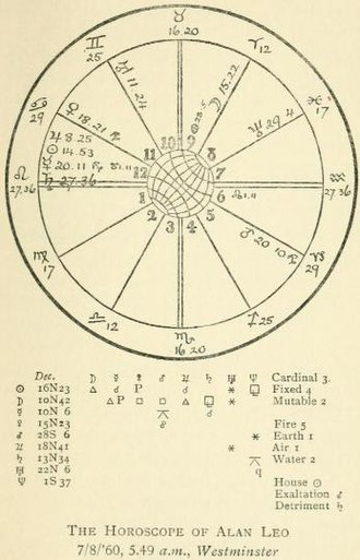 Alan Leo - Alan Leo's natal chart