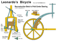 Leonardo Bicycle HCS-GT.png