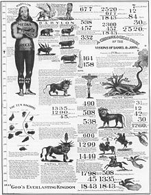 Profezie schematizzate dei Milleriti, 1843
