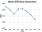 Nellis Solar Power Plant Annual Generation.png