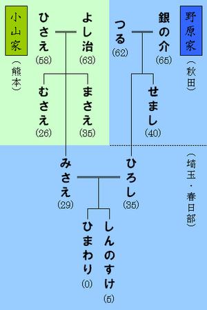 野原家・小山家の家系図