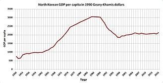 Economy of North Korea - The historical GDP per capita estimates of North Korea