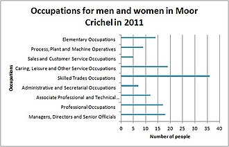 Moor Crichel - Occupations of men and women in Moor Crichel in 2011, as reported by the 2011 Census of Population.