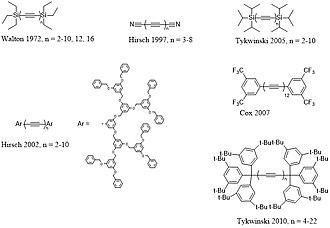 Polyyne - Organic and organosilicon polyynes
