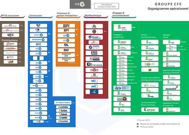 Construction Flow Chart: Organigramme CFE FR.jpg - Wikimedia Commons,Chart