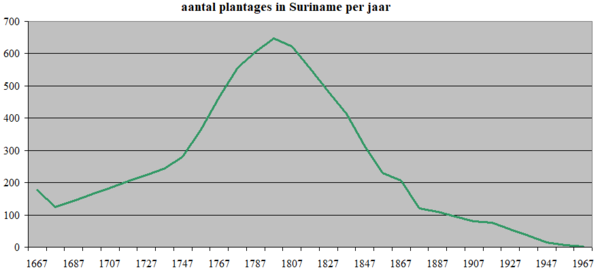 Plantages in Suriname.PNG