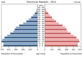 Population pyramid of the Dominican Republic 2013.png