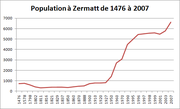 Population zermatt