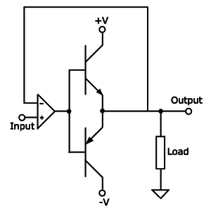 Push–pull output - A Class B push–pull output driver using PNP and NPN bipolar junction transistors configured as emitter followers