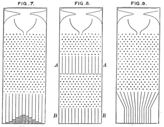 """De Moivre–Laplace theorem - Within a system whose bins are filled according to the binomial distribution (such as Galton's """"bean machine"""", shown here), given a sufficient number of trials (here the rows of pins, each of which causes a dropped """"bean"""" to fall toward the left or right), a shape representing the probability distribution of k successes in n trials (see bottom of Fig. 7) matches approximately the Gaussian distribution with mean np and variance np(1−p), assuming the trials are independent and successes occur with probability p."""