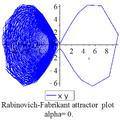 Rabinovich Fabricant xy plot0.png