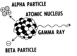 Radioactive decay of atomic nucleus (PSF).png