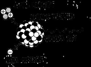 Núcleo con los tres tipos de radiactividad natural