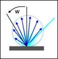 Reflektierte Lichtstärke einer Lambertschen Fläche.png