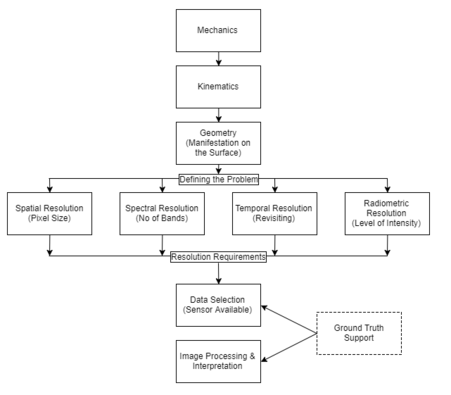 application of remote sensing in environmental studies