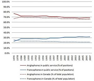 Official bilingualism in the public service of Canada - Image: Representation of Francophones and Anglophones in the public service of Canada