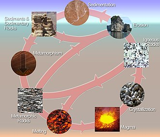 Geology - The rock cycle shows the relationship between igneous, sedimentary, and metamorphic rocks.