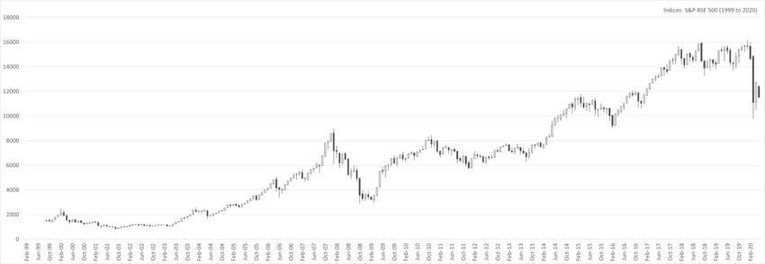 Bombay Stock Exchange - Wikipedia