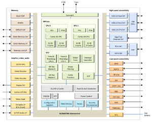 System on module - SOM Block diagram example