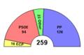 Senate ES Composition.png