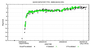 T Pyxidis - AAVSO light curve of recurrent nova T Pyx from April 13 to May 6, 2011. Up is brighter and down is fainter.