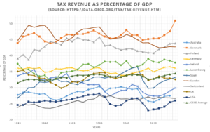 Economy of the Republic of Ireland - Total tax revenue as a percentage of GDP for Ireland over the past several decades compared to other highly developed states.