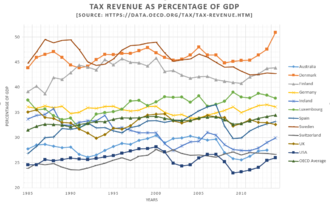Taxation in Australia - Total tax revenue as a percentage of GDP for Australia over the past several decades compared to other OECD nations.