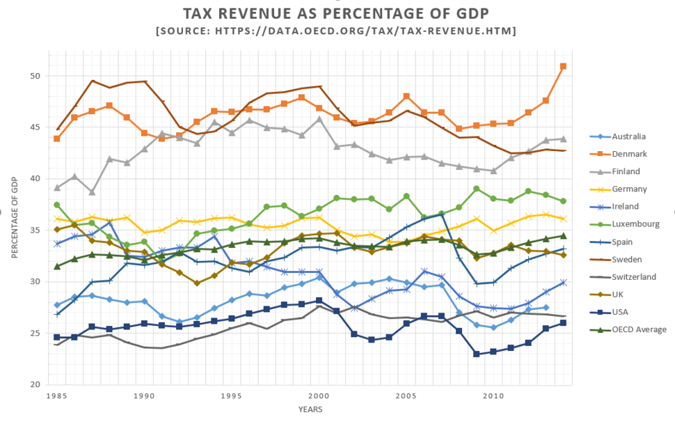 Tax revenue as a percentage of GDP (1985-2014)