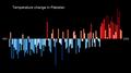 Temperature Bar Chart Asia-Pakistan--1901-2020--2021-07-13.png