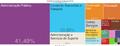 Tree Map-Atividades Economicas em Macapa (2012).png