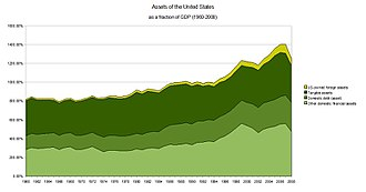 Financial position of the United States - Assets of the United States as a fraction of GDP 1960-2008