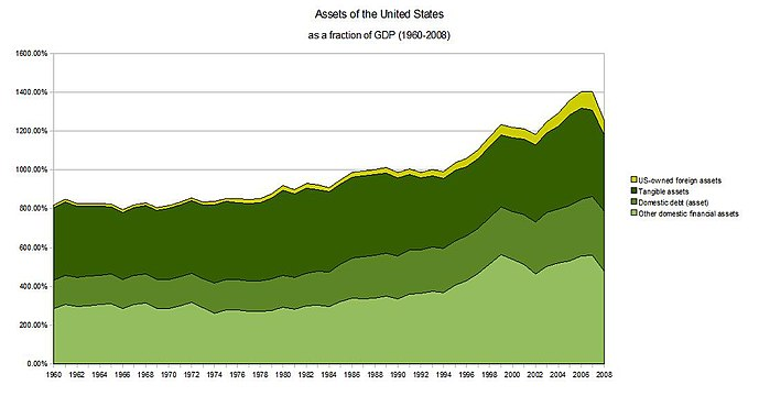 Assets of the United States as a fraction of GDP 1960–2008
