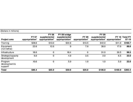 File:US Funding of PASF.pdf