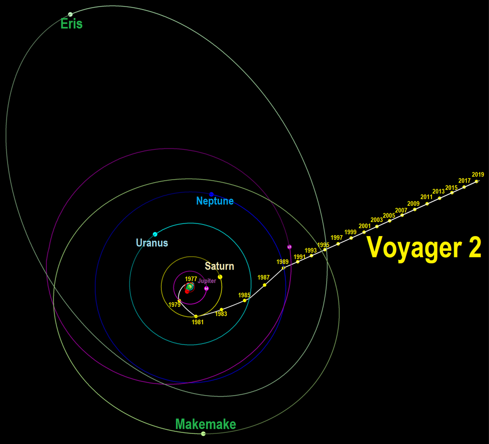 Voyager2 1977-2019-overview