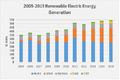 10 YR Profile of Renewables Electric Energy Generation in US.png