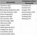 14 Bauernhöfe und sieben Produktionsstätten.png