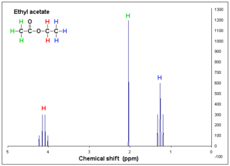 Proton nuclear magnetic resonance - Example 1H NMR spectrum (1-dimensional) of ethyl acetate plotted as signal intensity vs. chemical shift.  There are three different types of H atoms in ethyl acetate regarding NMR.  The hydrogens (H) on the CH3COO- (acetate) group are not coupling with the other H atoms and appear as a singlet, but the -CH2- and -CH3 hydrogens of the ethyl group  (-CH2CH3) are coupling with each other, resulting in a quartet and triplet respectively.