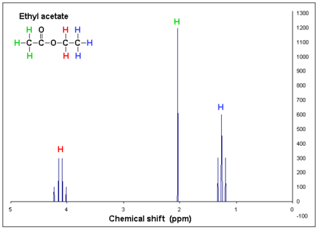 Nmr Ethyl Acetate Coupling Shown Table Of Spin Values