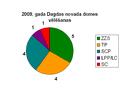 2009 vēlēšanas Dagdas novads.PNG