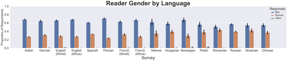 Gender of Wikipedia readers across 13 languages from June 2019 survey